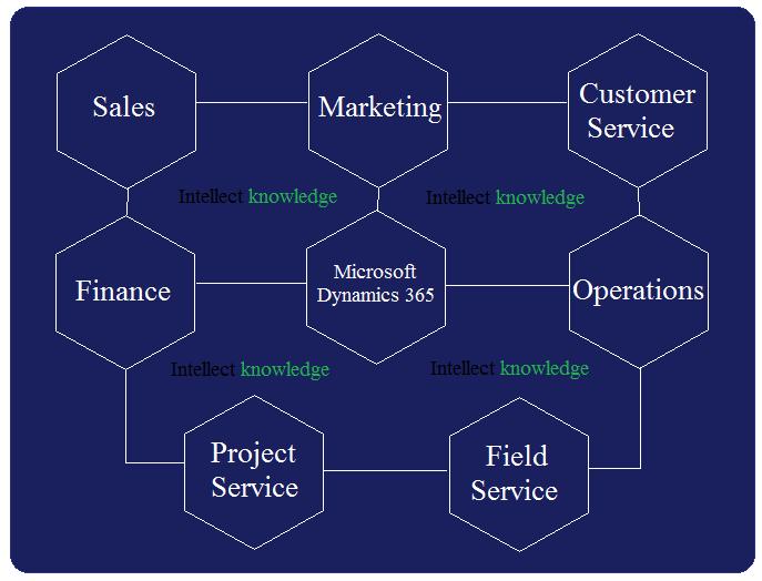 Dynamics 365 modules